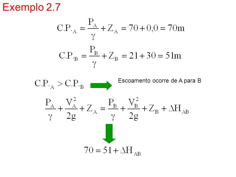 Exemplo 2.7 Escoamento ocorre de A para B