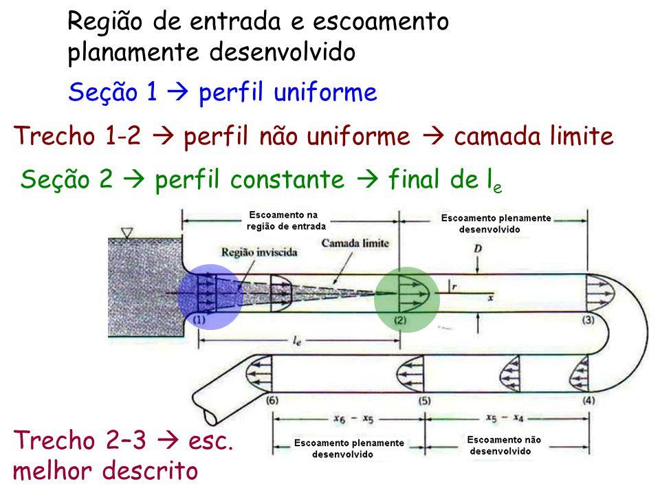 Região de entrada e escoamento planamente desenvolvido Trecho 1-2  perfil não uniforme  camada limite Seção 1  perfil uniforme Seção 2  perfil con
