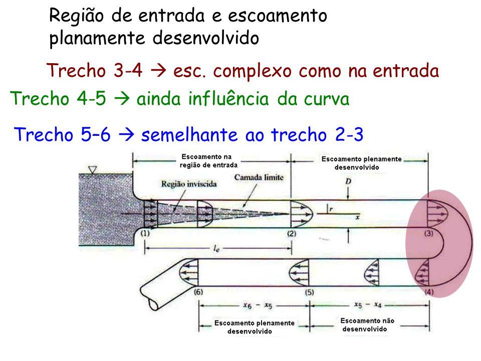 Região de entrada e escoamento planamente desenvolvido Trecho 3-4  esc. complexo como na entrada Trecho 4-5  ainda influência da curva Trecho 5–6 