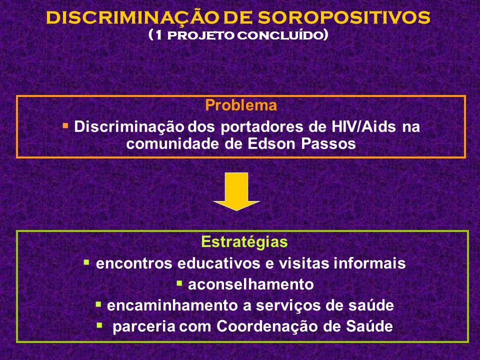 ASSISTÊNCIA AO SOROPOSITIVO (1 projeto concluído) Problema  Falta de assistência, aconselhamento e encaminhamento ao portador de HIV/Aids em Vila Paciência Estratégias  encontros educativos e visitas domiciliares à família de portadores  formação de multiplicadores  parcerias diversas  encaminhamentos
