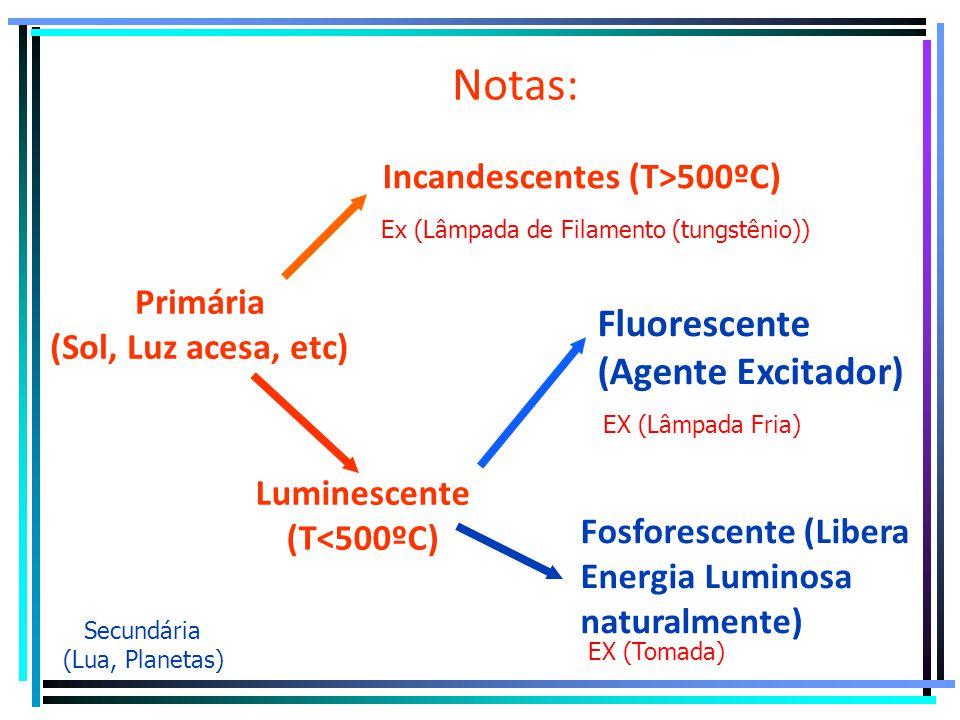 Notas: Primária (Sol, Luz acesa, etc) Secundária (Lua, Planetas) Luminescente(T<500ºC) Incandescentes (T>500ºC) Ex (Lâmpada de Filamento (tungstênio)) Fluorescente (Agente Excitador) Fosforescente (Libera Energia Luminosa naturalmente) EX (Lâmpada Fria) EX (Tomada)
