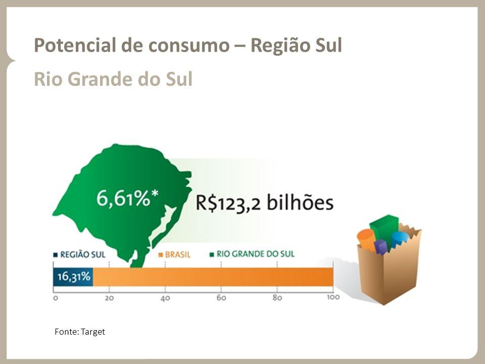 Potencial de consumo – Região Sul Rio Grande do Sul Fonte: Target