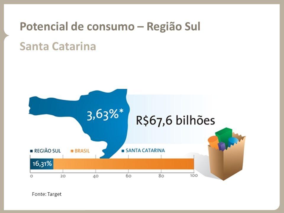 Potencial de consumo – Região Sul Santa Catarina Fonte: Target