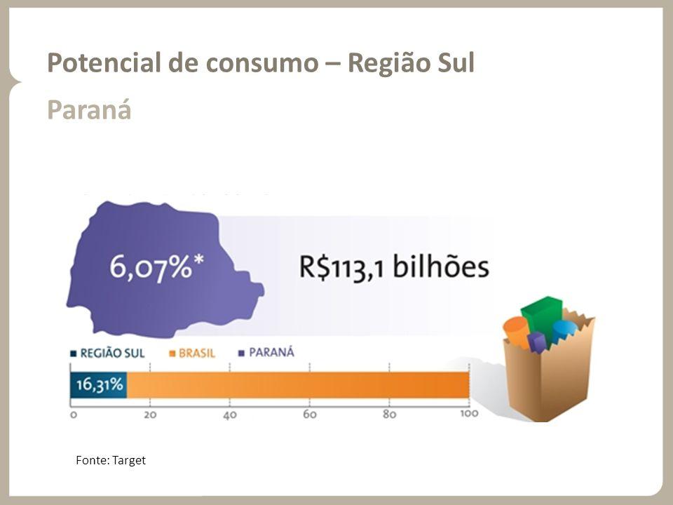Potencial de consumo – Região Sul Paraná Fonte: Target