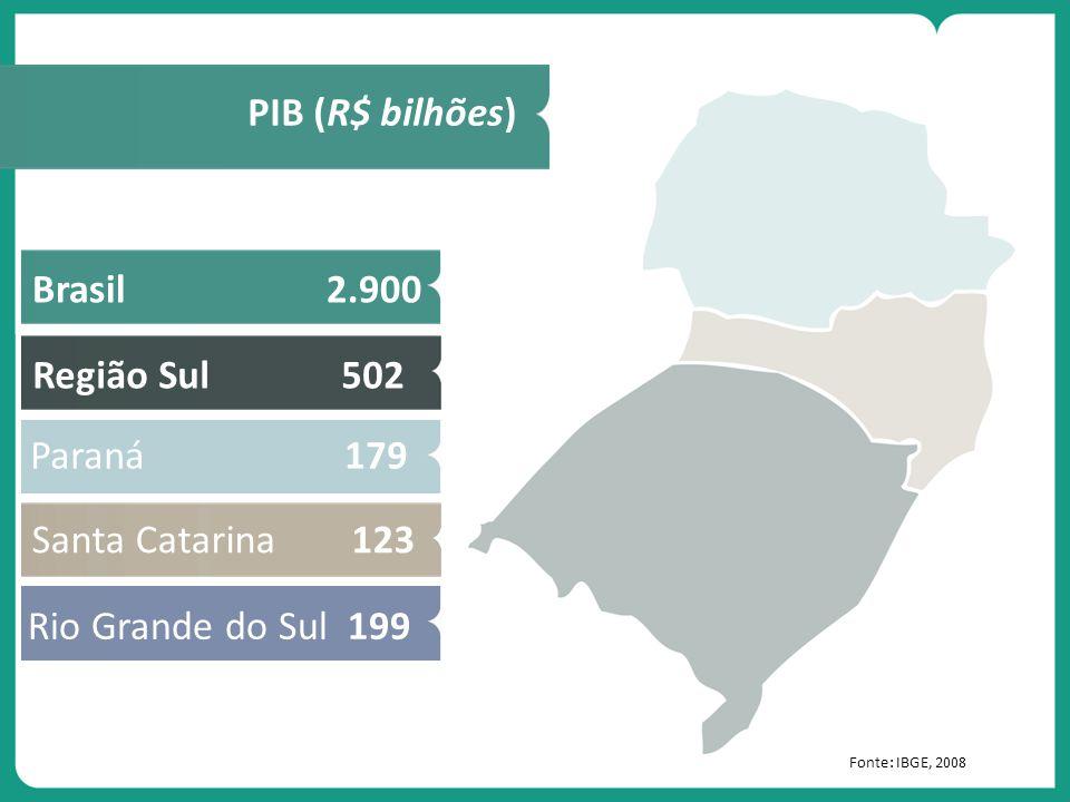 Fonte: IBGE, 2008 PIB (R$ bilhões) Região Sul 502Brasil 2.900 Paraná 179 Rio Grande do Sul 199 Santa Catarina 123