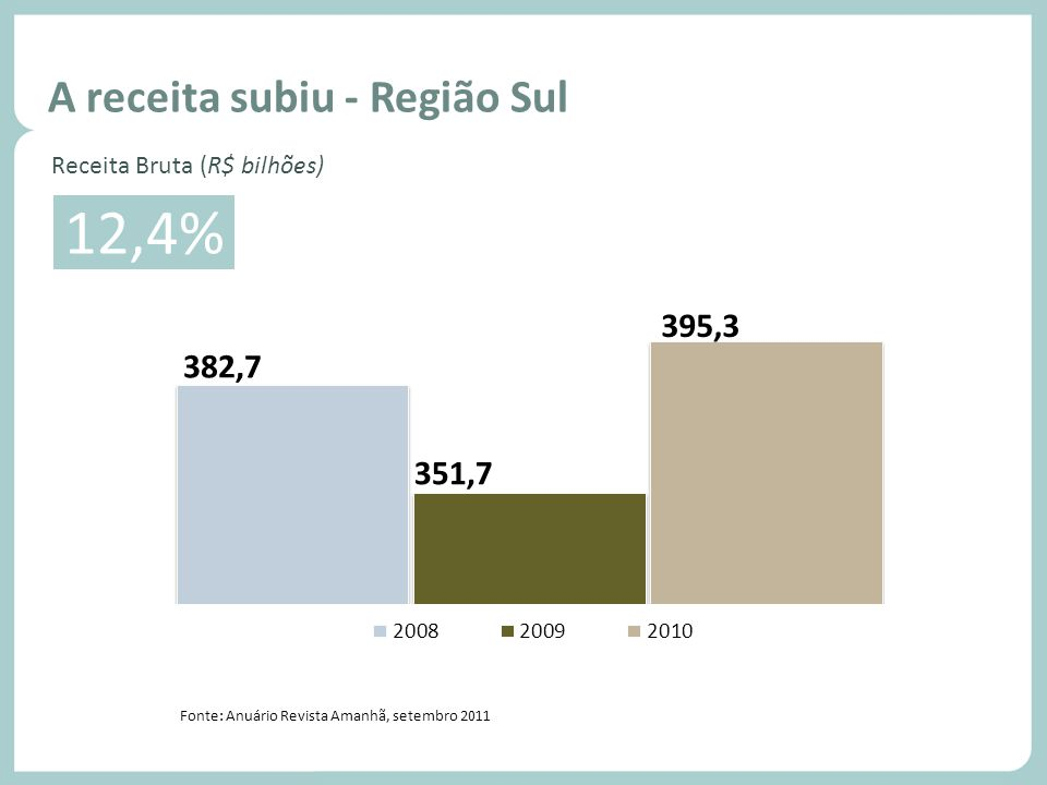 Fonte: Anuário Revista Amanhã, setembro 2011 Volume de vendas - Região Sul Mais empresas lucraram.... Crescimento 12,4% Receita Bruta (R$ bilhões) Fon