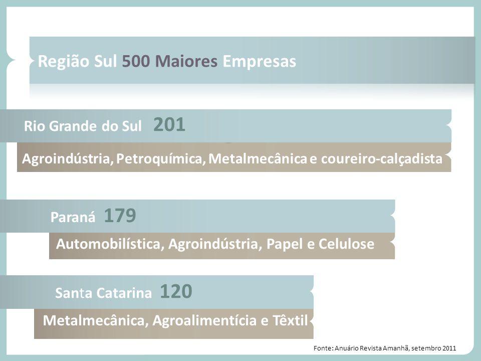 Volume de vendas - Região Sul Mais empresas lucraram.... Crescimento 12,4% Região Sul 500 Maiores Empresas Automobilística, Agroindústria, Papel e Cel