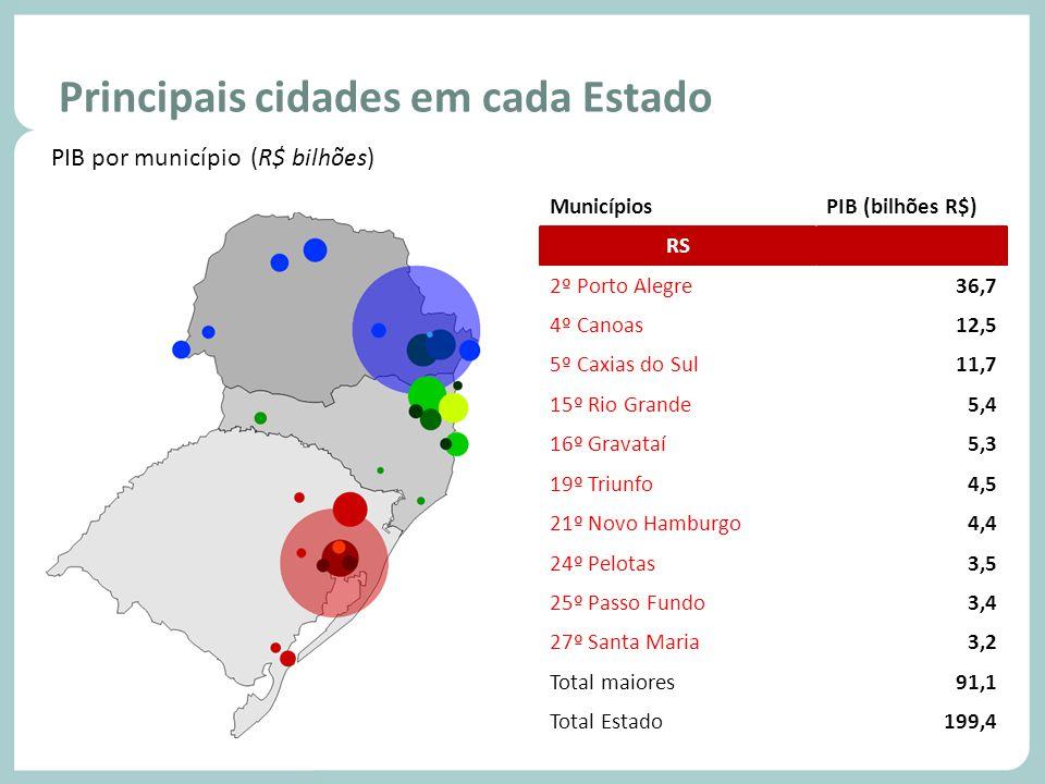 Principais cidades em cada Estado PIB por município (R$ bilhões) MunicípiosPIB (bilhões R$) PR 1ª Curitiba43,3 6ª Araucária11,0 7ª São José dos Pinhai