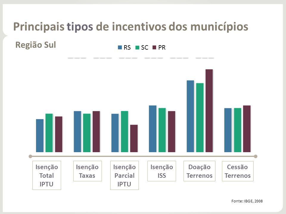 Principais tipos de incentivos dos municípios Região Sul Isenção Total IPTU Isenção Taxas Isenção Parcial IPTU Isenção ISS Doação Terrenos Cessão Terr