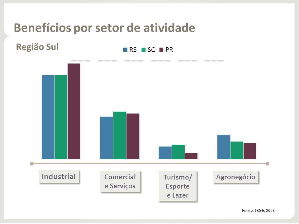 Benefícios por setor de atividade Região Sul Industrial Comercial e Serviços Comercial e Serviços Turismo/ Esporte e Lazer Turismo/ Esporte e Lazer Ag