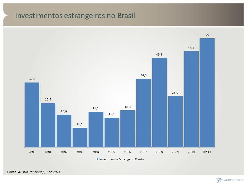 Investimentos estrangeiros no Brasil Fonte: Austin Rantings/ julho 2011