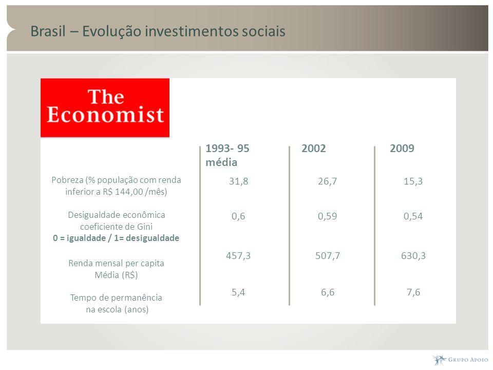 Brasil – Evolução investimentos sociais 1993- 95 média 2002 2009 Pobreza (% população com renda inferior a R$ 144,00 /mês) 31,826,715,3 Desigualdade e