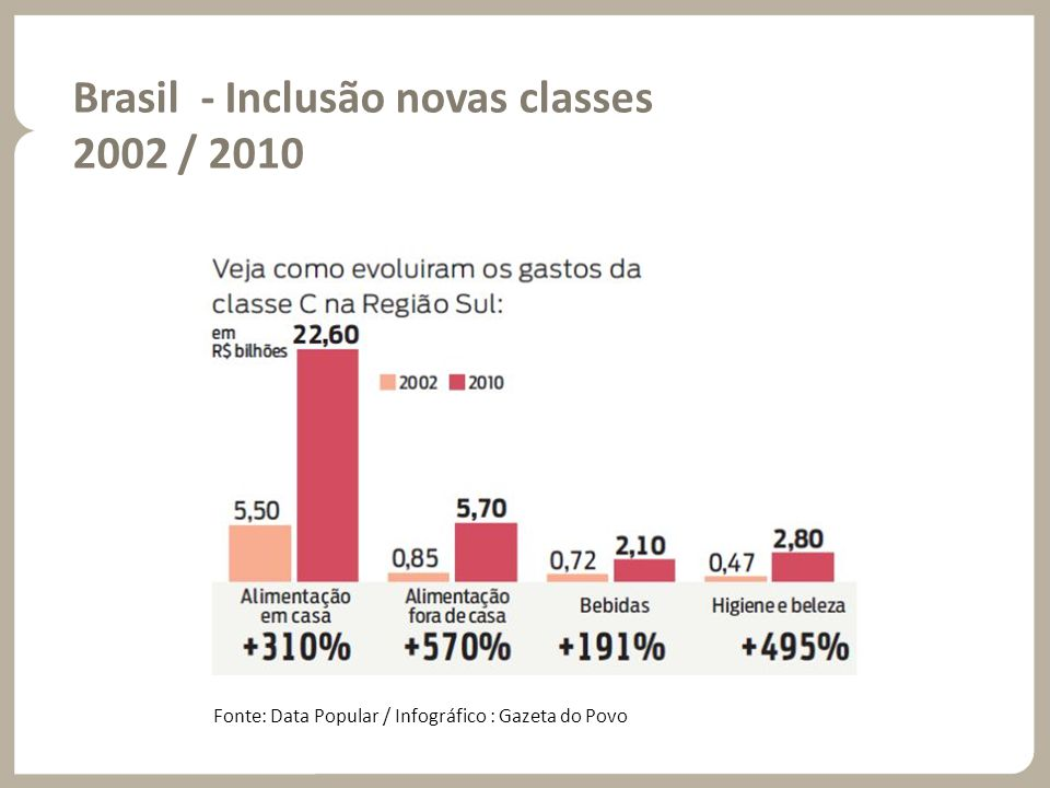 Brasil - Inclusão novas classes 2002 / 2010 Fonte: Data Popular / Infográfico : Gazeta do Povo
