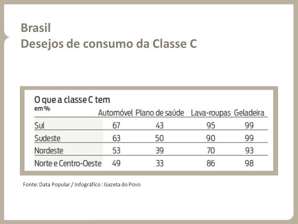 Brasil Desejos de consumo da Classe C Fonte: Data Popular / Infográfico : Gazeta do Povo