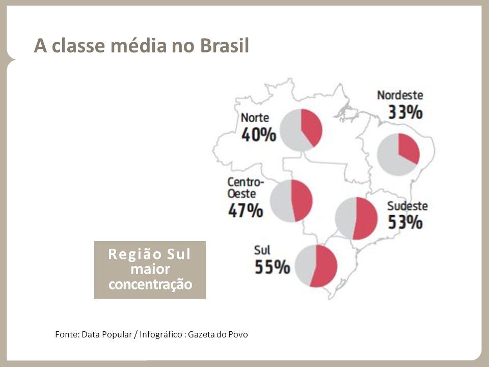 A classe média no Brasil Fonte: Data Popular / Infográfico : Gazeta do Povo Região Sul maior concentração