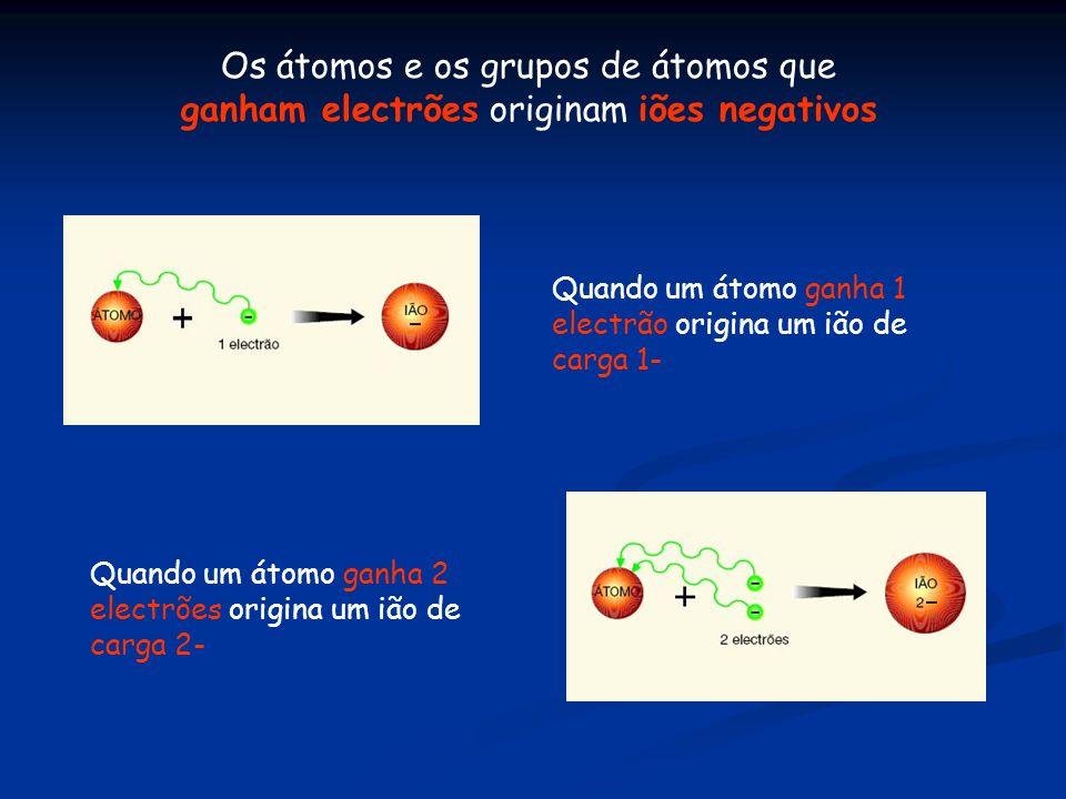 Os átomos e os grupos de átomos que ganham electrões originam iões negativos Quando um átomo ganha 1 electrão origina um ião de carga 1- Quando um átomo ganha 2 electrões origina um ião de carga 2-