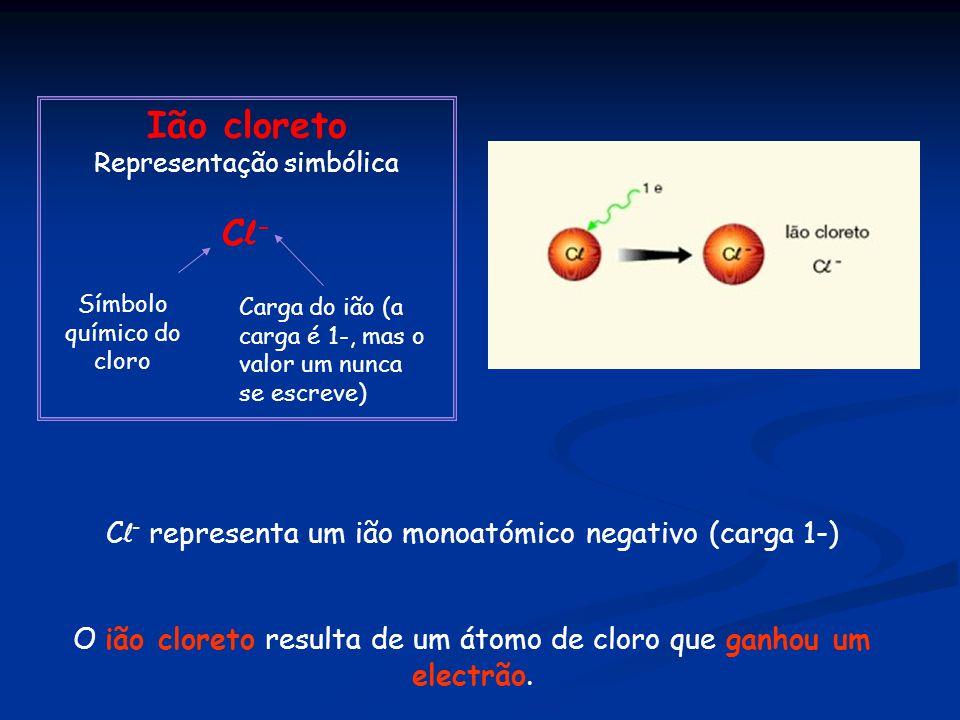 Ião cloreto Representação simbólica C l - Símbolo químico do cloro Carga do ião (a carga é 1-, mas o valor um nunca se escreve) C l - representa um ião monoatómico negativo (carga 1-) O ião cloreto resulta de um átomo de cloro que ganhou um electrão.