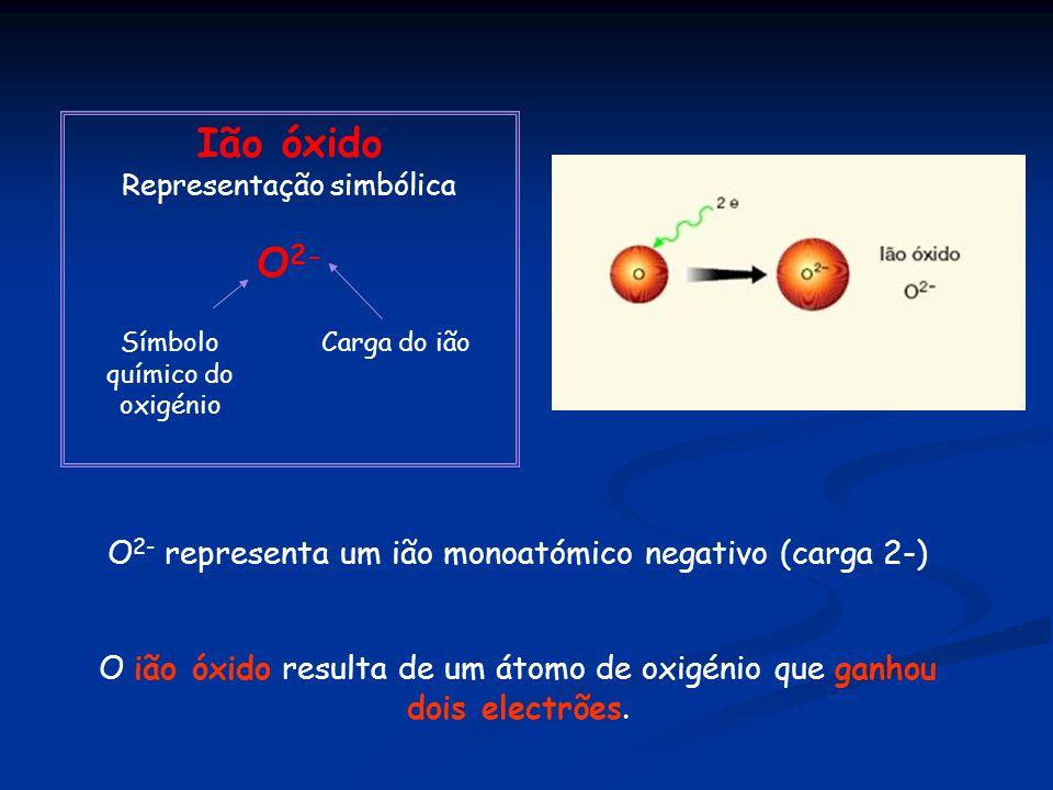 Ião óxido Representação simbólica O 2- Símbolo químico do oxigénio Carga do ião O 2- representa um ião monoatómico negativo (carga 2-) O ião óxido resulta de um átomo de oxigénio que ganhou dois electrões.