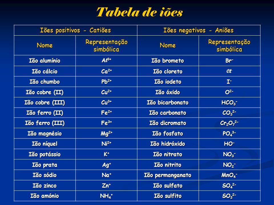 Tabela de iões Iões positivos - Catiões Iões negativos - Aniões Nome Representação simbólica Nome Ião alumínio A l 3+ Ião brometo Br - Ião cálcio Ca 2+ Ião cloreto Cl - Ião chumbo Pb 2+ Ião iodeto I-I-I-I- Ião cobre (II) Cu 2+ Ião óxido O 2- Ião cobre (III) Cu 3+ Ião bicarbonato HCO 3 - Ião ferro (II) Fe 2+ Ião carbonato CO 3 2- Ião ferro (III) Fe 3+ Ião dicromato Cr 2 O 7 2- Ião magnésio Mg 2+ Ião fosfato PO 4 3- Ião níquel Ni 2+ Ião hidróxido HO - Ião potássio K+K+K+K+ Ião nitrato NO 3 - Ião prata Ag + Ião nitrito NO 2 - Ião sódio Na + Ião permanganato MnO 4 - Ião zinco Zn + Ião sulfato SO 4 2- Ião amónio NH 4 + Ião sulfito SO 3 2-