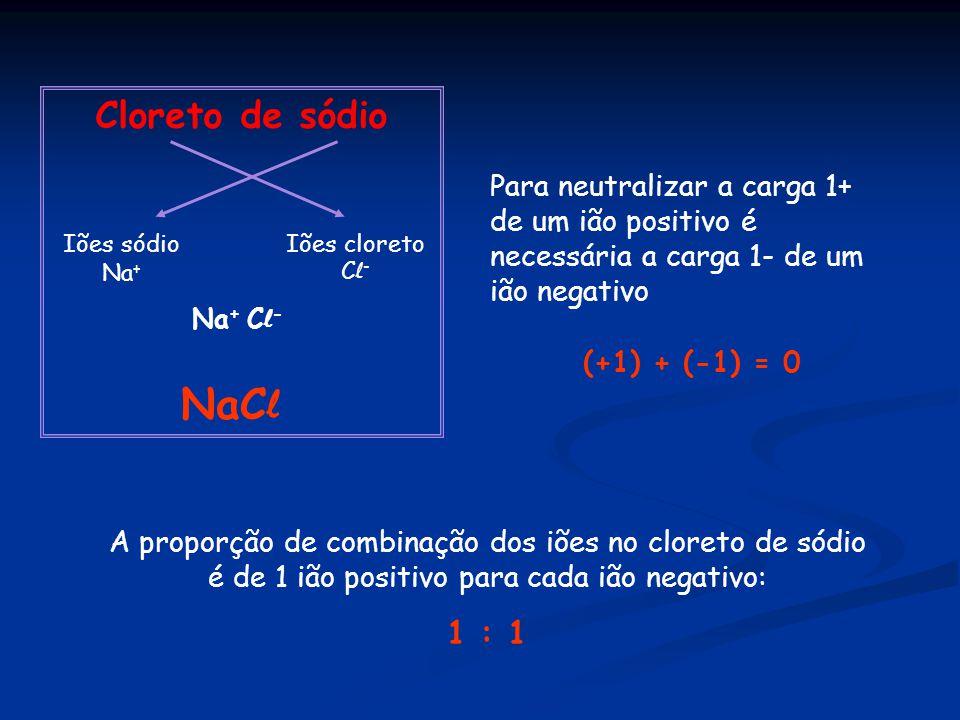 Cloreto de sódio Iões sódio Na + Iões cloreto C l - Na + C l - NaC l A proporção de combinação dos iões no cloreto de sódio é de 1 ião positivo para cada ião negativo: 1 : 1 Para neutralizar a carga 1+ de um ião positivo é necessária a carga 1- de um ião negativo (+1) + (-1) = 0