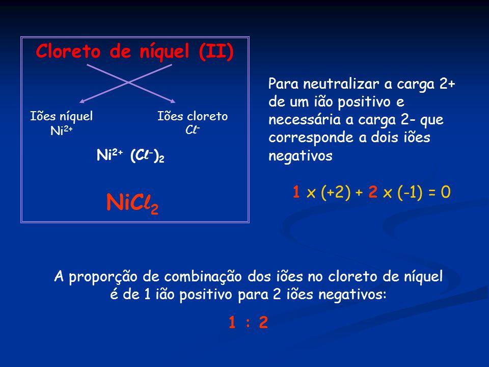 Cloreto de níquel (II) Iões níquel Ni 2+ Iões cloreto C l - Ni 2+ (C l - ) 2 NiC l 2 A proporção de combinação dos iões no cloreto de níquel é de 1 ião positivo para 2 iões negativos: 1 : 2 Para neutralizar a carga 2+ de um ião positivo e necessária a carga 2- que corresponde a dois iões negativos 1 x (+2) + 2 x (-1) = 0