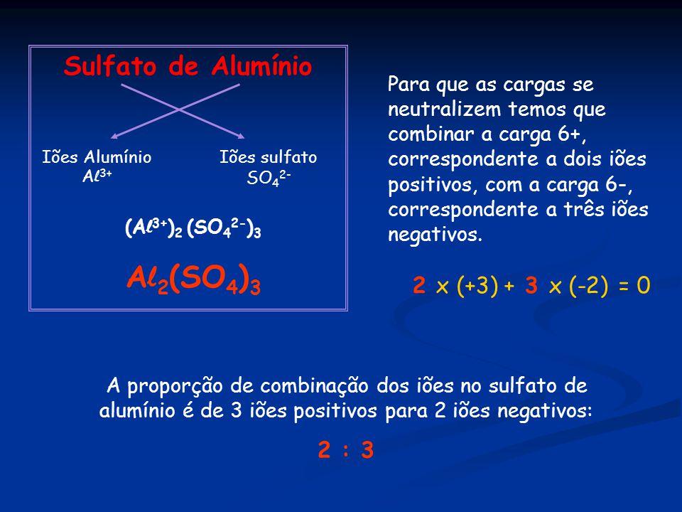 Sulfato de Alumínio Iões Alumínio A l 3+ Iões sulfato SO 4 2- (A l 3+ ) 2 (SO 4 2- ) 3 A l 2 (SO 4 ) 3 A proporção de combinação dos iões no sulfato de alumínio é de 3 iões positivos para 2 iões negativos: 2 : 3 Para que as cargas se neutralizem temos que combinar a carga 6+, correspondente a dois iões positivos, com a carga 6-, correspondente a três iões negativos.