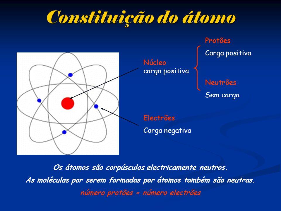 Constituição do átomo Núcleo carga positiva Protões Carga positiva Neutrões Sem carga Electrões Carga negativa Os átomos são corpúsculos electricamente neutros.