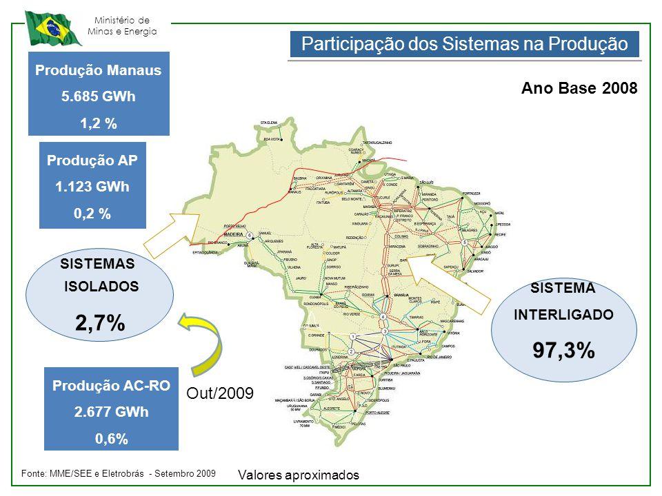 Ministério de Minas e Energia SISTEMA INTERLIGADO 97,3% SISTEMAS ISOLADOS 2,7% Produção AC-RO 2.677 GWh 0,6% Ano Base 2008 Fonte: MME/SEE e Eletrobrás
