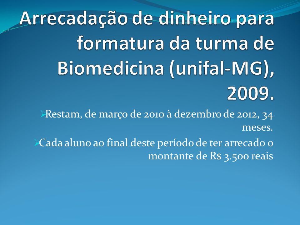  Restam, de março de 2010 à dezembro de 2012, 34 meses.