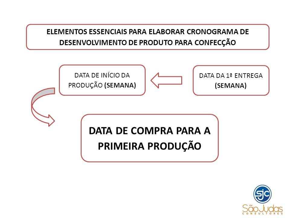 DATA DA 1ª ENTREGA (SEMANA) DATA DE INÍCIO DA PRODUÇÃO (SEMANA) DATA DE COMPRA PARA A PRIMEIRA PRODUÇÃO ELEMENTOS ESSENCIAIS PARA ELABORAR CRONOGRAMA