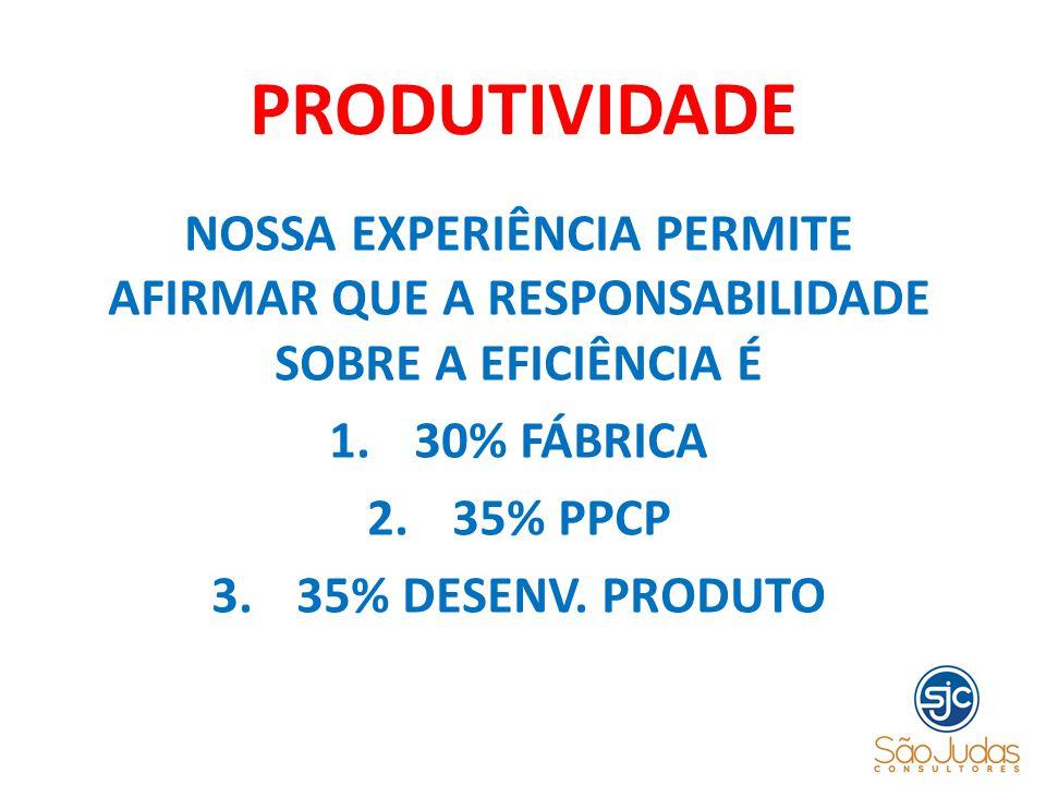 PRODUTIVIDADE NOSSA EXPERIÊNCIA PERMITE AFIRMAR QUE A RESPONSABILIDADE SOBRE A EFICIÊNCIA É 1.30% FÁBRICA 2.35% PPCP 3.35% DESENV. PRODUTO