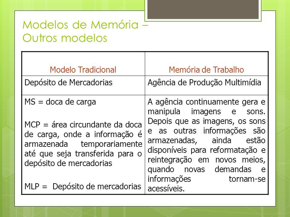 Modelos de Memória – Outros modelos Modelo TradicionalMemória de Trabalho Depósito de MercadoriasAgência de Produção Multimídia MS = doca de carga MCP