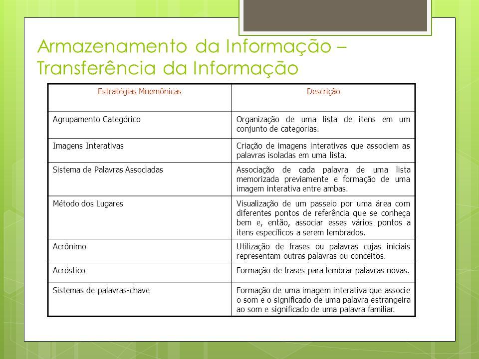Armazenamento da Informação – Transferência da Informação Estratégias MnemônicasDescrição Agrupamento CategóricoOrganização de uma lista de itens em u