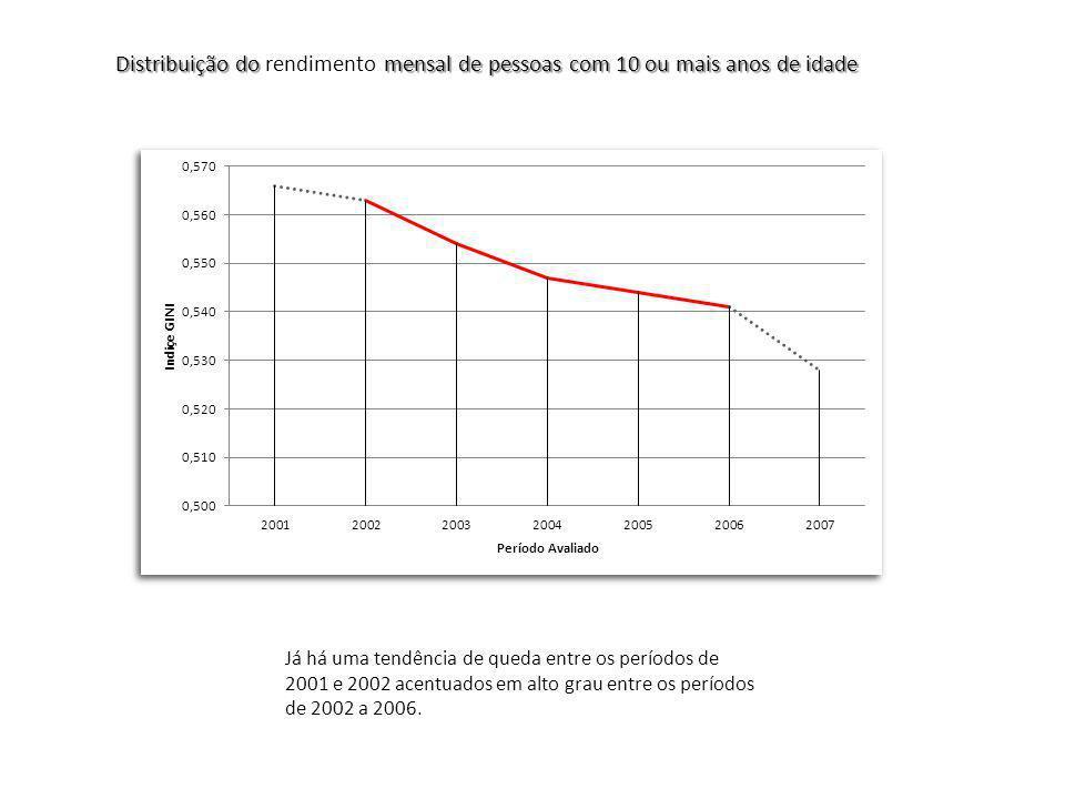 Já há uma tendência de queda entre os períodos de 2001 e 2002 acentuados em alto grau entre os períodos de 2002 a 2006.