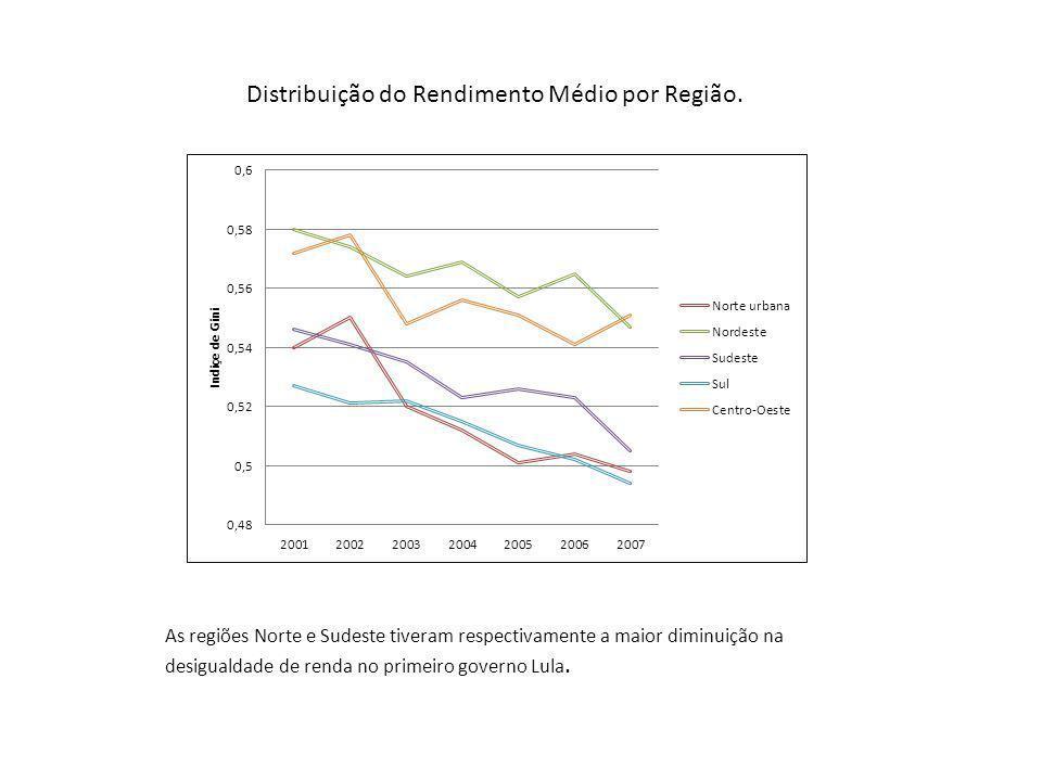 As regiões Norte e Sudeste tiveram respectivamente a maior diminuição na desigualdade de renda no primeiro governo Lula.