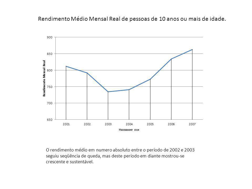 O rendimento médio em numero absoluto entre o período de 2002 e 2003 seguiu seqüência de queda, mas deste período em diante mostrou-se crescente e sustentável.