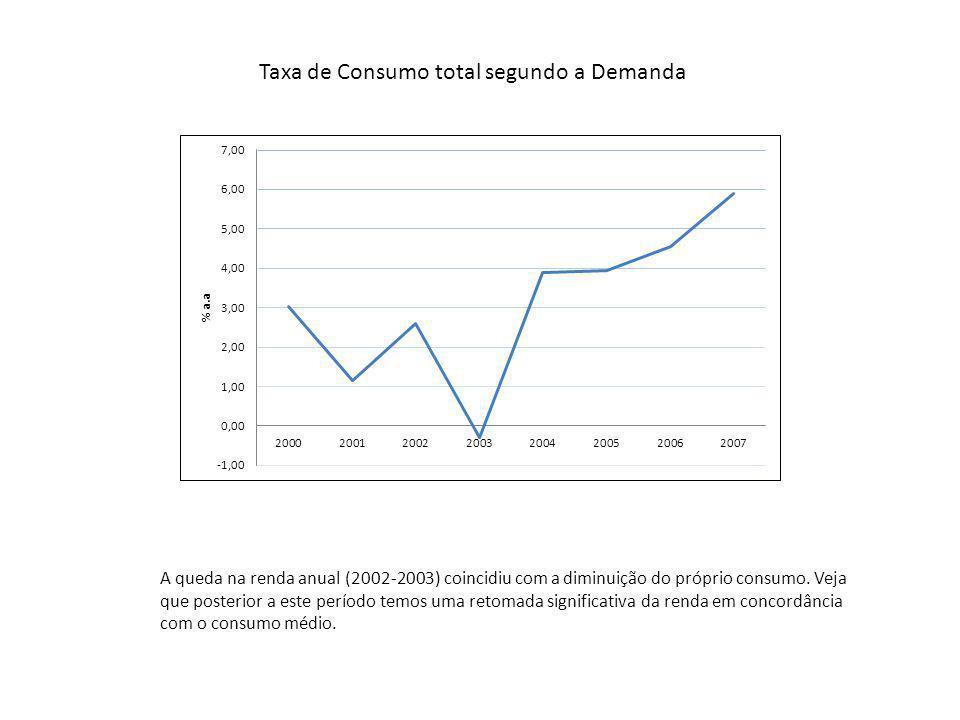 Taxa de Consumo total segundo a Demanda A queda na renda anual (2002-2003) coincidiu com a diminuição do próprio consumo.