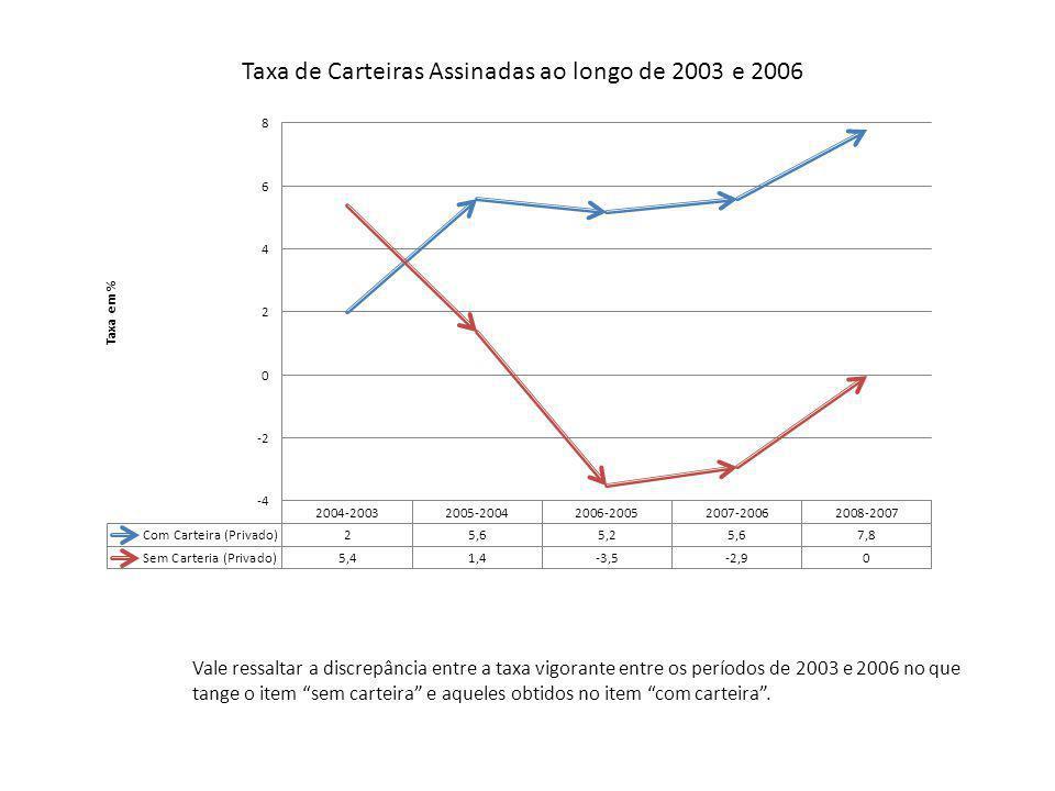Taxa de Carteiras Assinadas ao longo de 2003 e 2006 Vale ressaltar a discrepância entre a taxa vigorante entre os períodos de 2003 e 2006 no que tange o item sem carteira e aqueles obtidos no item com carteira .