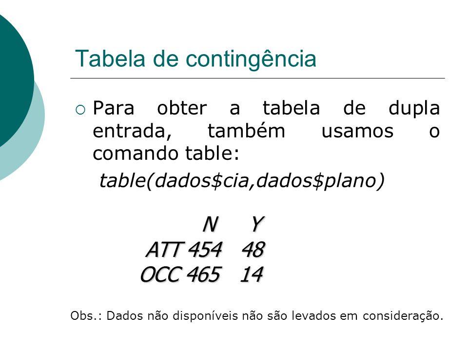 Tabela de contingência  Para obter a tabela de dupla entrada, também usamos o comando table: table(dados$cia,dados$plano) N Y N Y ATT 454 48 ATT 454