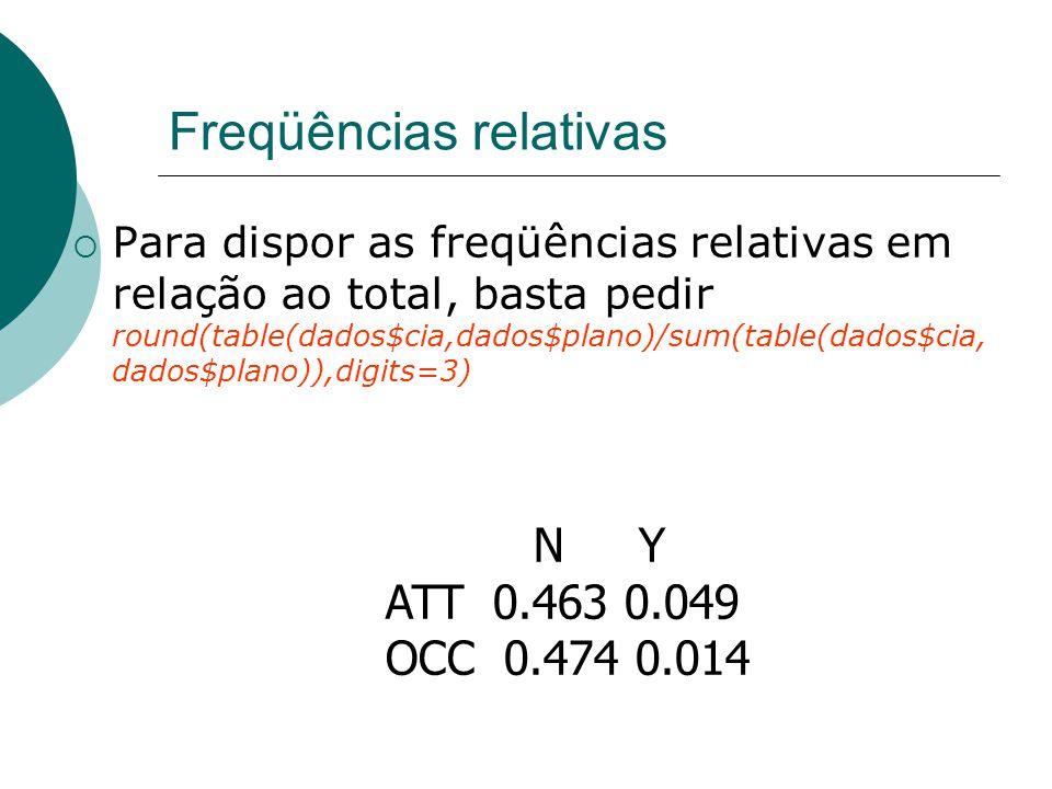 Freqüências relativas  Para dispor as freqüências relativas em relação ao total, basta pedir round(table(dados$cia,dados$plano)/sum(table(dados$cia, dados$plano)),digits=3) N Y ATT 0.463 0.049 OCC 0.474 0.014