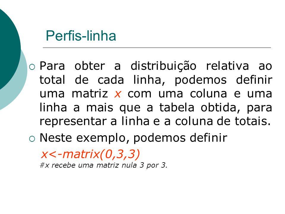 Perfis-linha  Para obter a distribuição relativa ao total de cada linha, podemos definir uma matriz x com uma coluna e uma linha a mais que a tabela