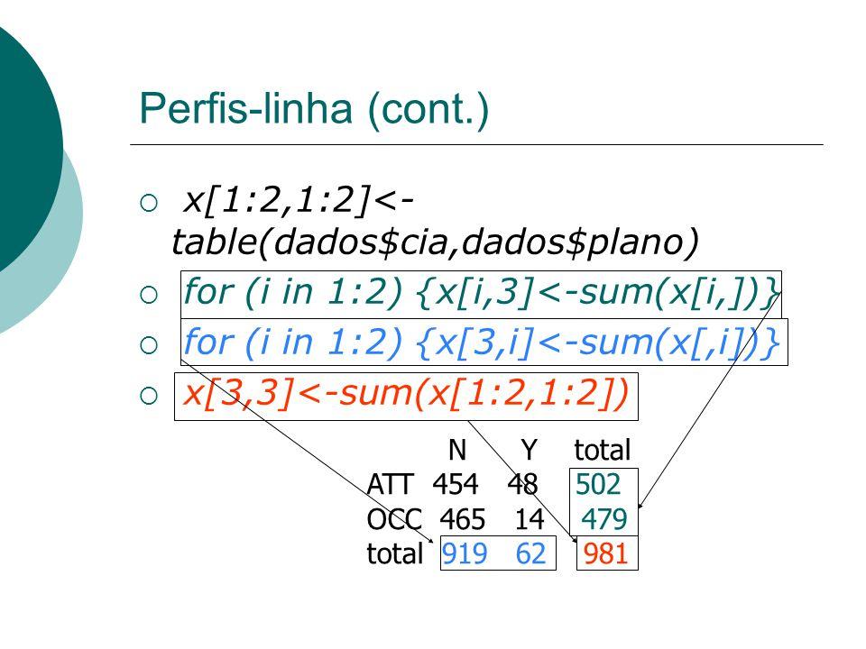 Perfis-linha (cont.)  x[1:2,1:2]<- table(dados$cia,dados$plano)  for (i in 1:2) {x[i,3]<-sum(x[i,])}  for (i in 1:2) {x[3,i]<-sum(x[,i])}  x[3,3]<-sum(x[1:2,1:2]) N Y total ATT 454 48 502 OCC 465 14 479 total 919 62 981