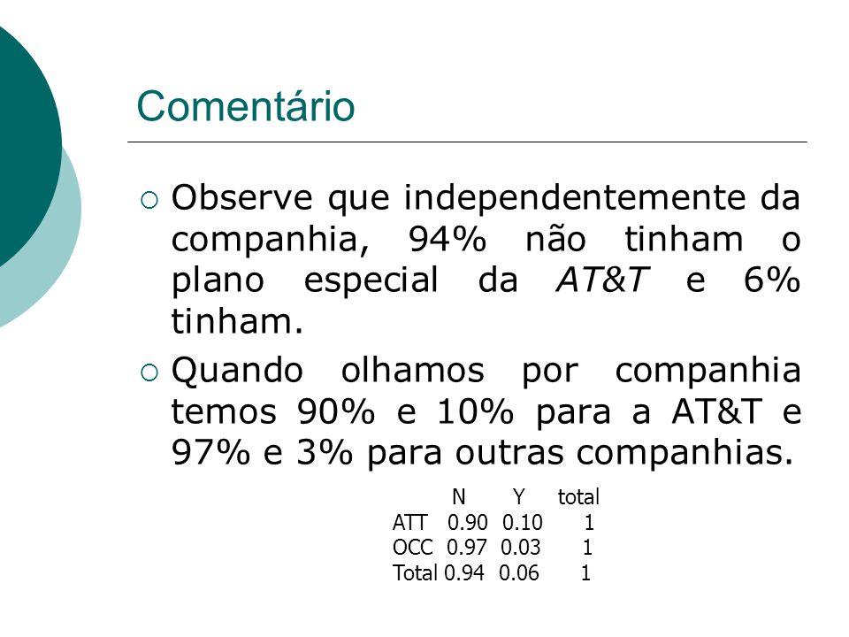 Comentário  Observe que independentemente da companhia, 94% não tinham o plano especial da AT&T e 6% tinham.  Quando olhamos por companhia temos 90%