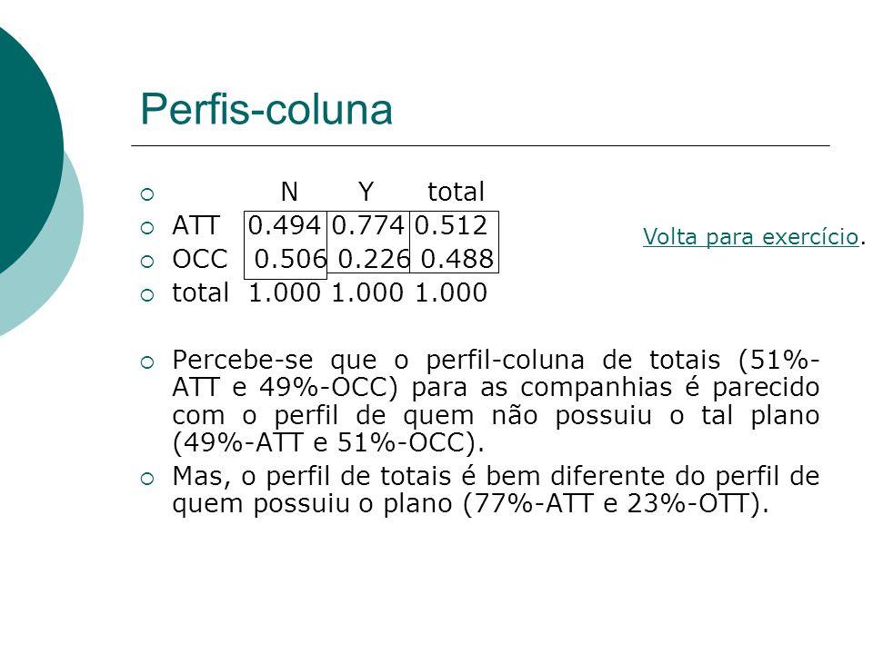 Perfis-coluna  N Y total  ATT 0.494 0.774 0.512  OCC 0.506 0.226 0.488  total 1.000 1.000 1.000  Percebe-se que o perfil-coluna de totais (51%- A