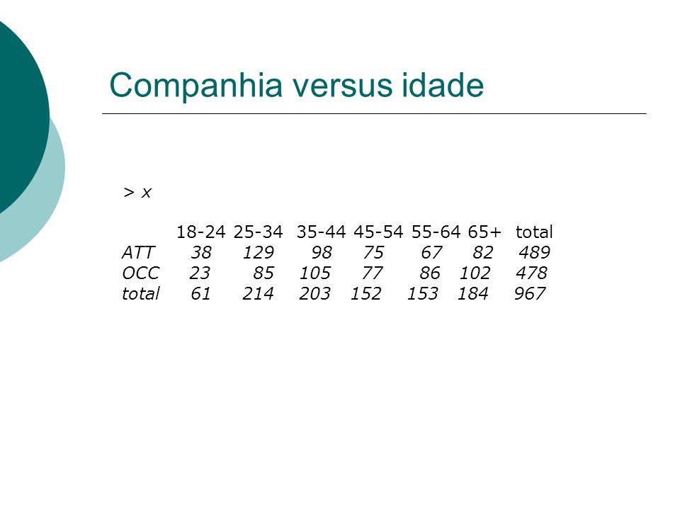 Companhia versus idade > x 18-24 25-34 35-44 45-54 55-64 65+ total ATT 38 129 98 75 67 82 489 OCC 23 85 105 77 86 102 478 total 61 214 203 152 153 184 967