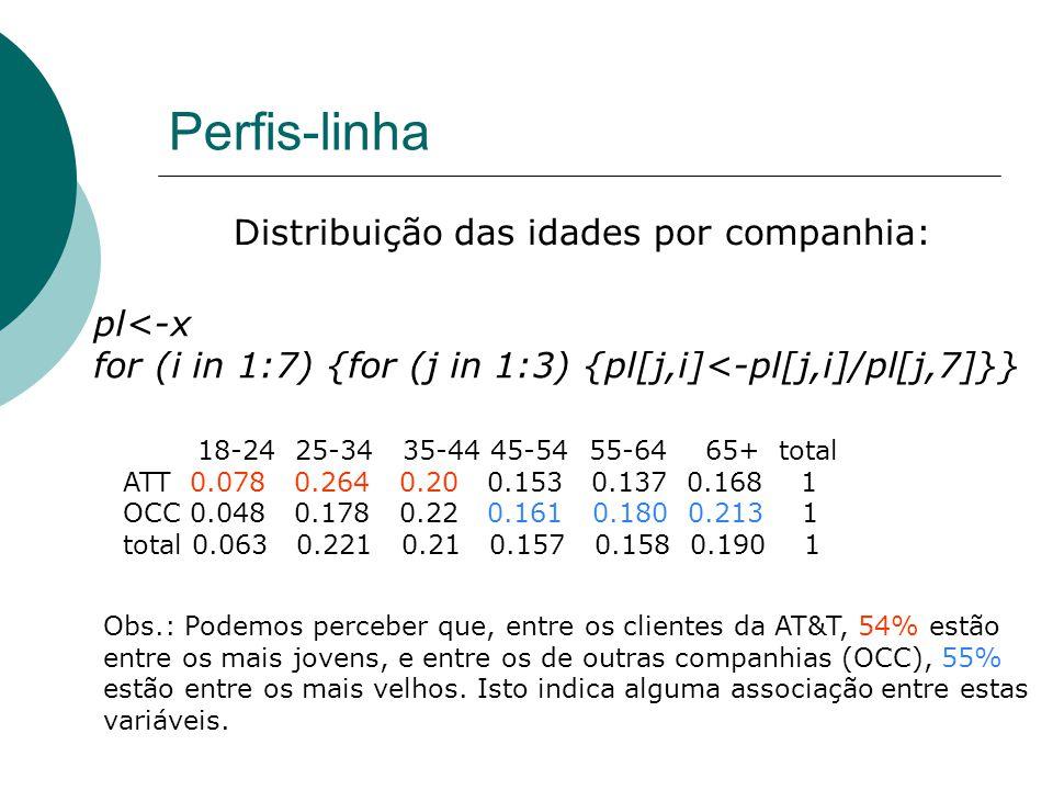 Perfis-linha Distribuição das idades por companhia: pl<-x for (i in 1:7) {for (j in 1:3) {pl[j,i]<-pl[j,i]/pl[j,7]}} 18-24 25-34 35-44 45-54 55-64 65+ total ATT 0.078 0.264 0.20 0.153 0.137 0.168 1 OCC 0.048 0.178 0.22 0.161 0.180 0.213 1 total 0.063 0.221 0.21 0.157 0.158 0.190 1 Obs.: Podemos perceber que, entre os clientes da AT&T, 54% estão entre os mais jovens, e entre os de outras companhias (OCC), 55% estão entre os mais velhos.