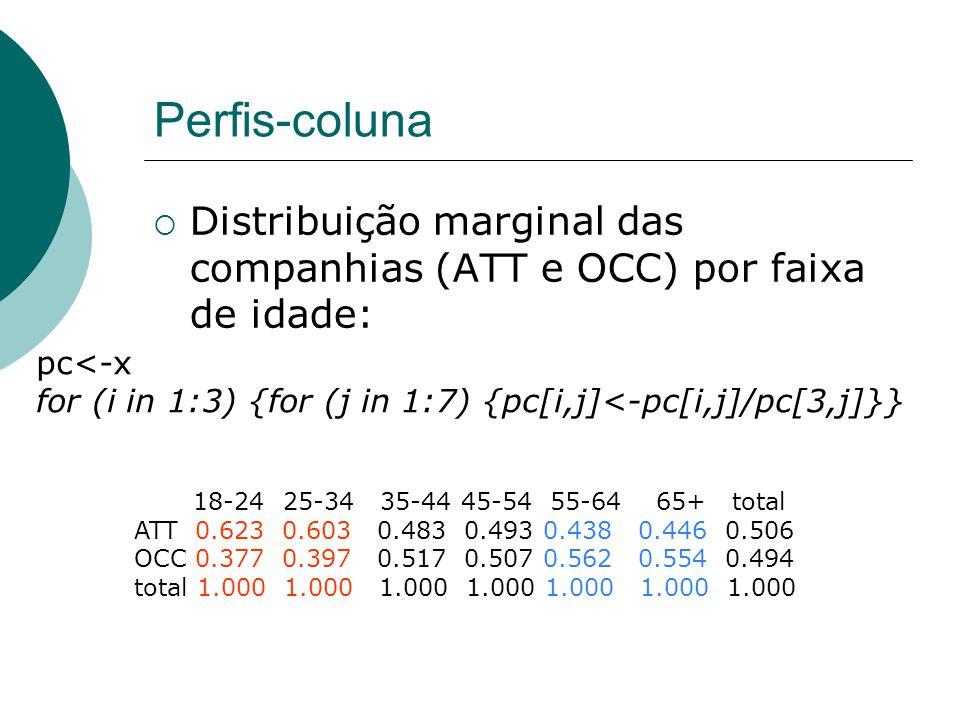 Perfis-coluna  Distribuição marginal das companhias (ATT e OCC) por faixa de idade: 18-24 25-34 35-44 45-54 55-64 65+ total ATT 0.623 0.603 0.483 0.493 0.438 0.446 0.506 OCC 0.377 0.397 0.517 0.507 0.562 0.554 0.494 total 1.000 1.000 1.000 1.000 1.000 1.000 1.000 pc<-x for (i in 1:3) {for (j in 1:7) {pc[i,j]<-pc[i,j]/pc[3,j]}}