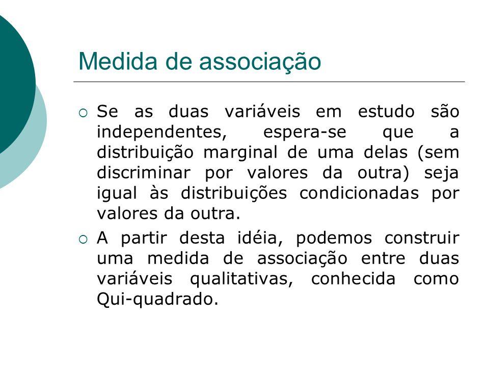 Medida de associação  Se as duas variáveis em estudo são independentes, espera-se que a distribuição marginal de uma delas (sem discriminar por valor