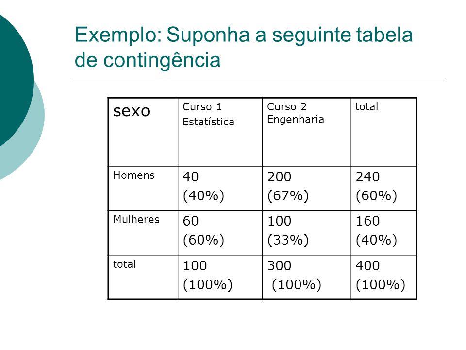 Exemplo: Suponha a seguinte tabela de contingência sexo Curso 1 Estatística Curso 2 Engenharia total Homens 40 (40%) 200 (67%) 240 (60%) Mulheres 60 (60%) 100 (33%) 160 (40%) total 100 (100%) 300 (100%) 400 (100%)