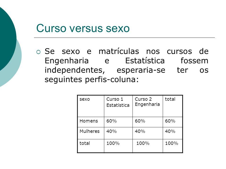 Curso versus sexo  Se sexo e matrículas nos cursos de Engenharia e Estatística fossem independentes, esperaria-se ter os seguintes perfis-coluna: sexoCurso 1 Estatística Curso 2 Engenharia total Homens60% Mulheres40% total100%